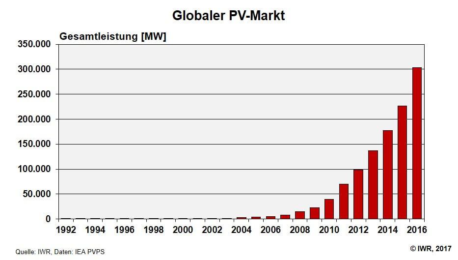 Welt Solarbranche